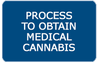 Process to Obtain Medical Cannabus in Maryland